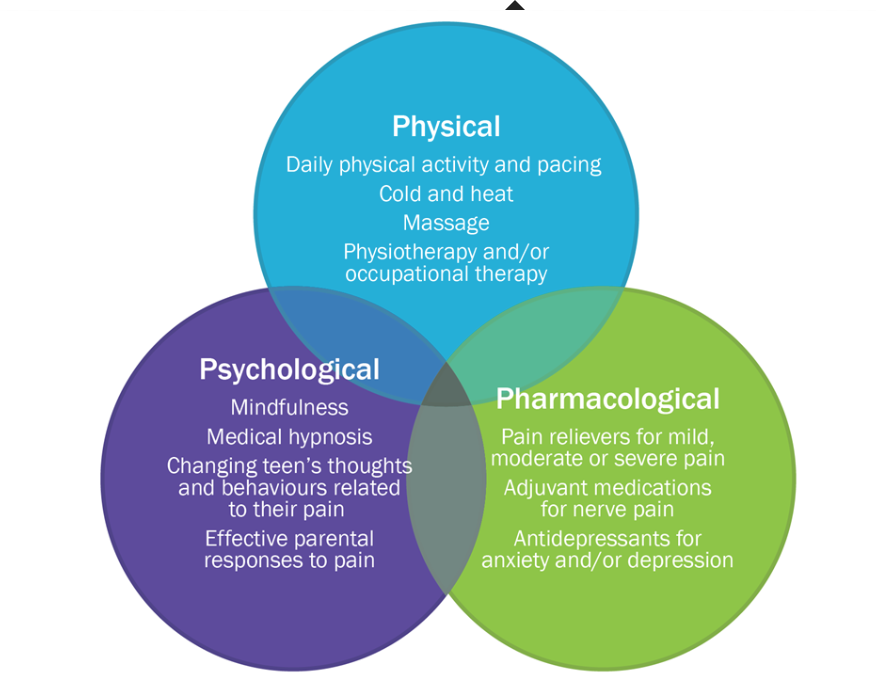 The Nervous System And Managing Chronic Pain